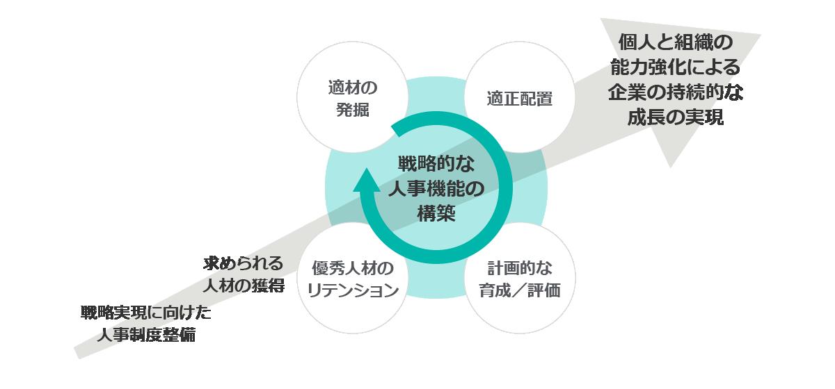 戦略的な人事機能の構築