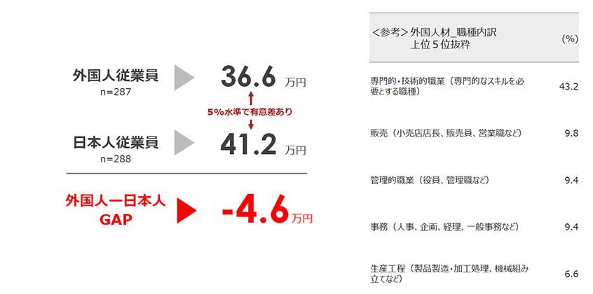 外国人と日本人の平均月給の差