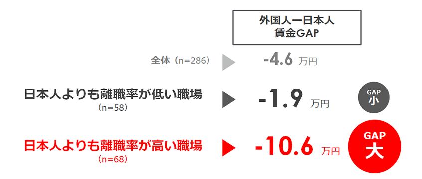 外国人と日本人との月給差の最大と最小