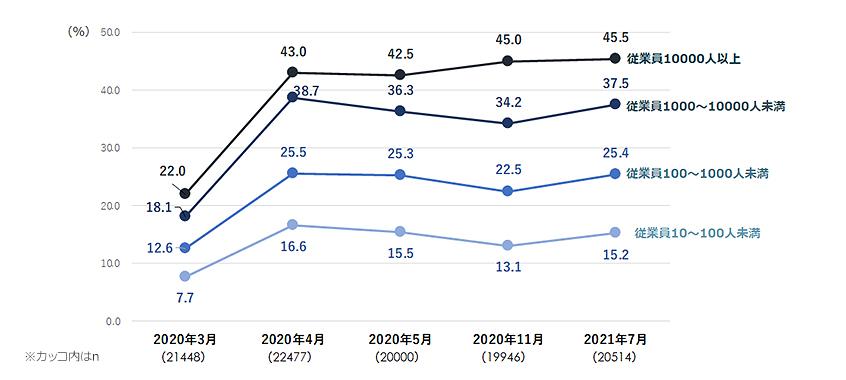 企業規模別 テレワーク実施率 推移(正社員ベース)